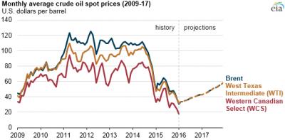 Canadian heavy crude oil exports to US Gulf Coast forecast