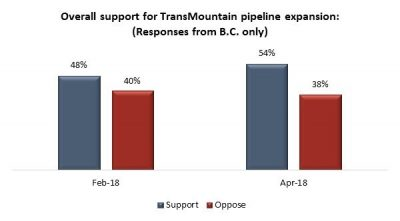 Trans Mountain Expansion