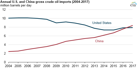 China surpassed United States as world's largest crude oil importer