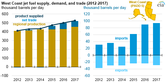 jet fuel imports