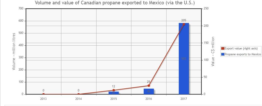 propane exports