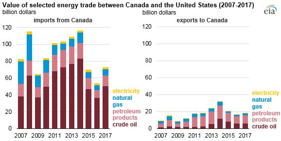 energy importer