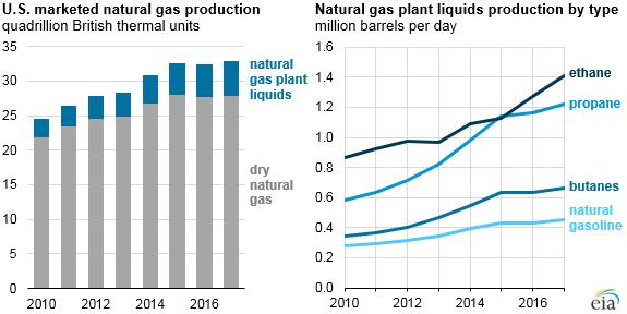 ethane production