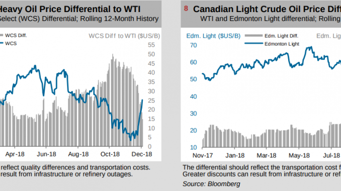 Is the discount on Canadian oil justified? Not a chance - EnergiMedia