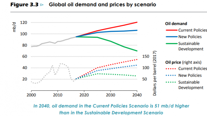 Oil demand is strong until 2040, right? How govt, industry